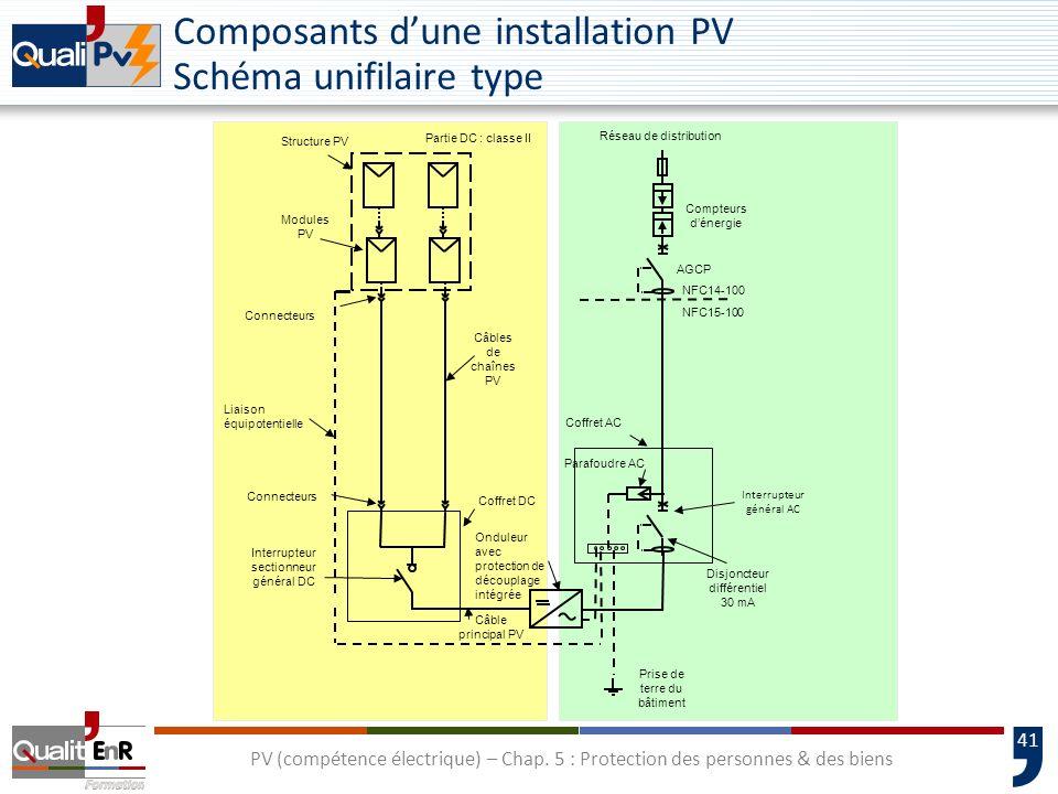 Composants d'une installation PV Schéma unifilaire type