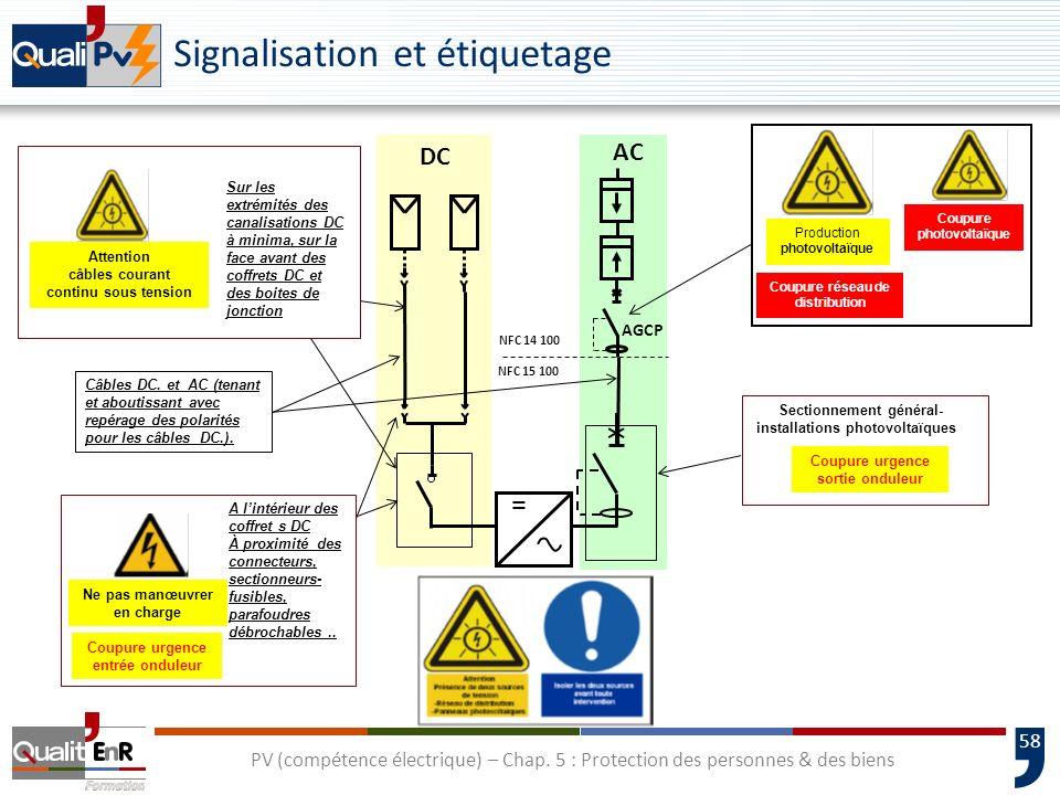 Signalisation et étiquetage