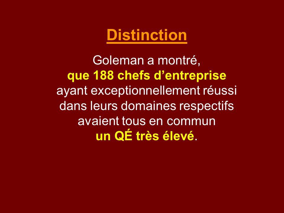 Distinction Goleman a montré, que 188 chefs d'entreprise