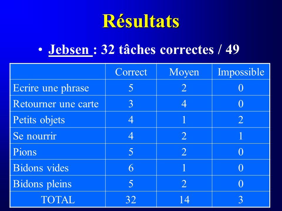Jebsen : 32 tâches correctes / 49