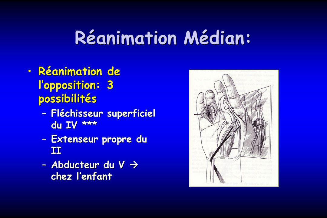 Réanimation Médian: Réanimation de l'opposition: 3 possibilités