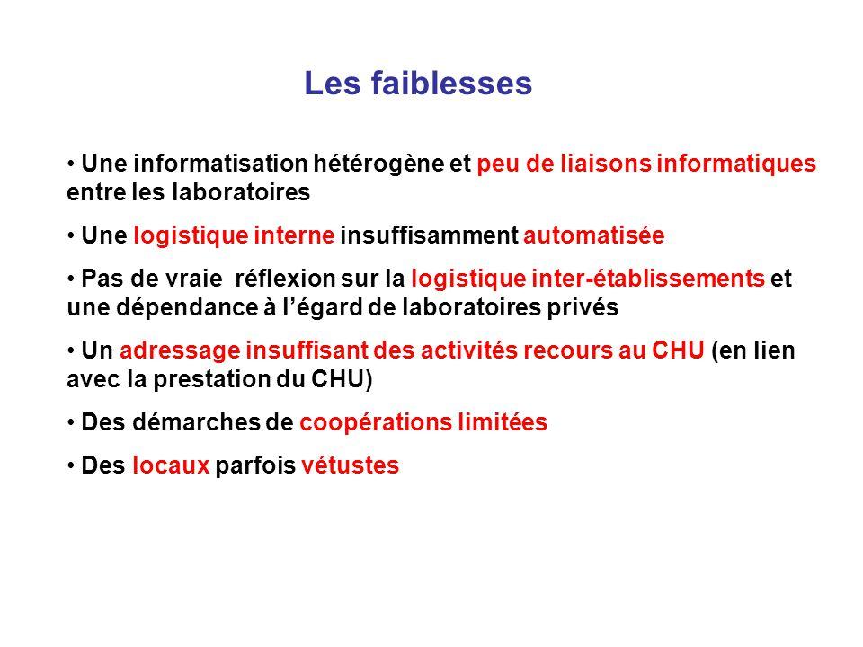 Les faiblesses Une informatisation hétérogène et peu de liaisons informatiques entre les laboratoires.