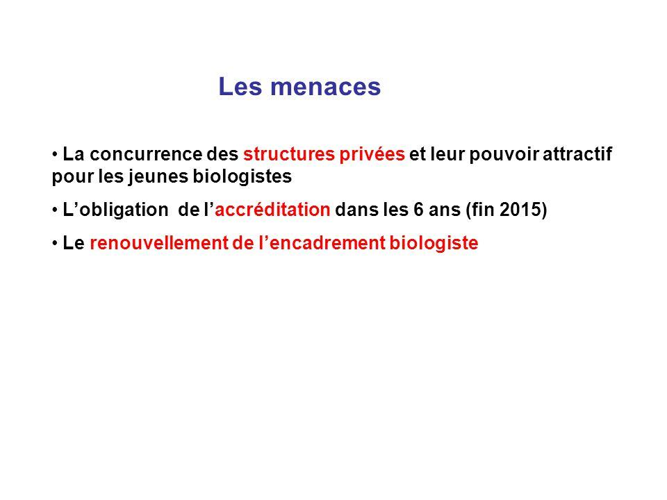 Les menaces La concurrence des structures privées et leur pouvoir attractif pour les jeunes biologistes.