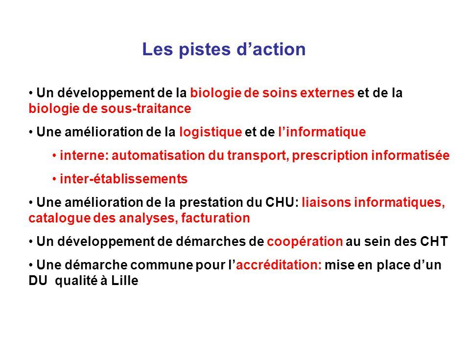 Les pistes d'action Un développement de la biologie de soins externes et de la biologie de sous-traitance.