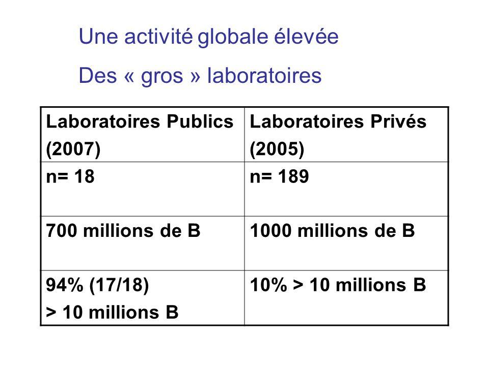 Une activité globale élevée Des « gros » laboratoires