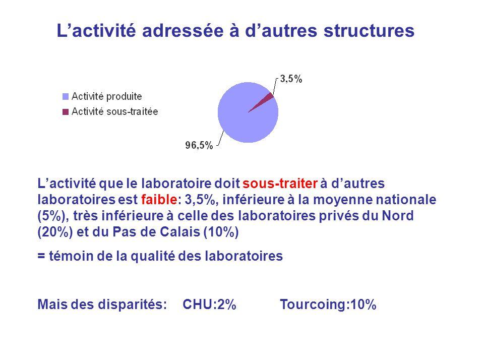 L'activité adressée à d'autres structures