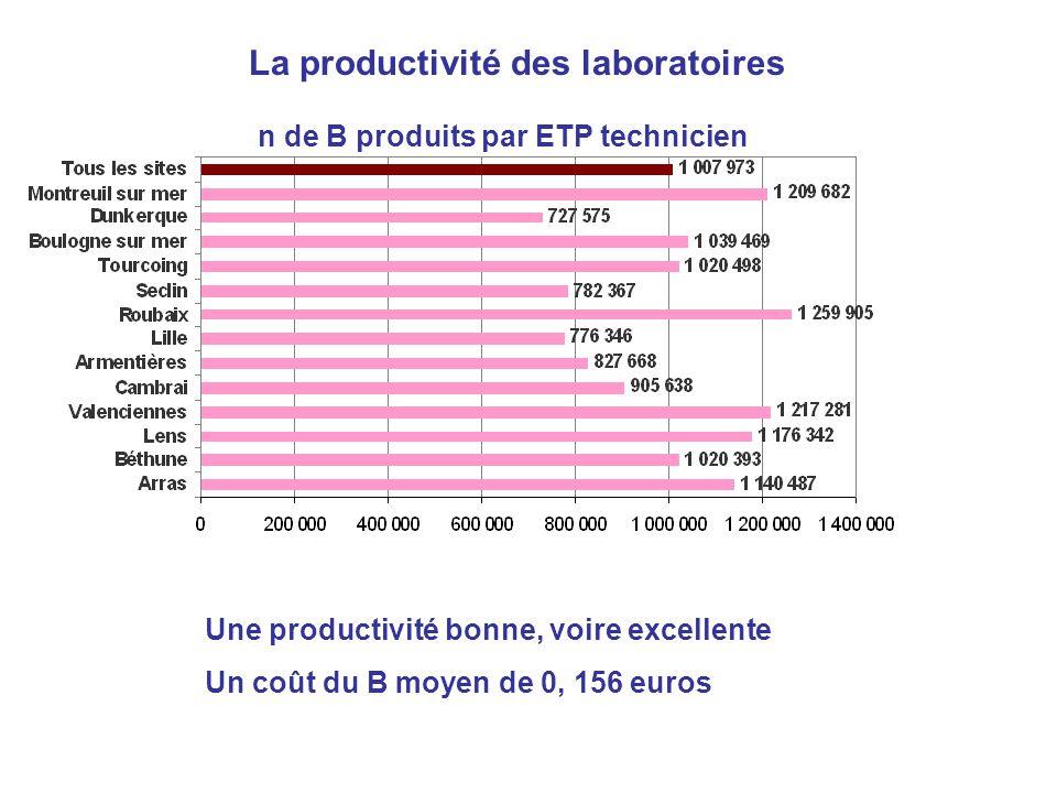 La productivité des laboratoires