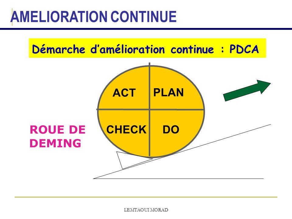 Démarche d'amélioration continue : PDCA