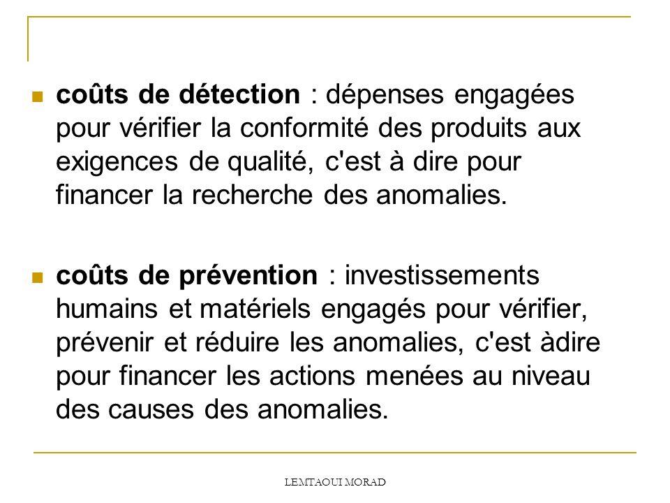 coûts de détection : dépenses engagées pour vérifier la conformité des produits aux exigences de qualité, c est à dire pour financer la recherche des anomalies.