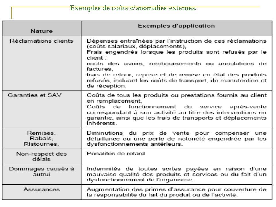 Exemples de coûts d'anomalies externes.