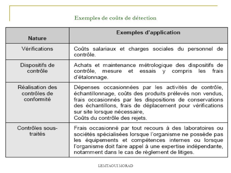 Exemples de coûts de détection