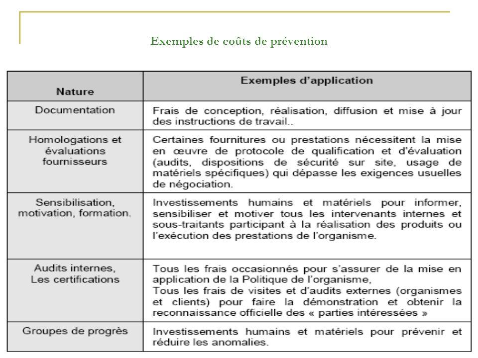 Exemples de coûts de prévention