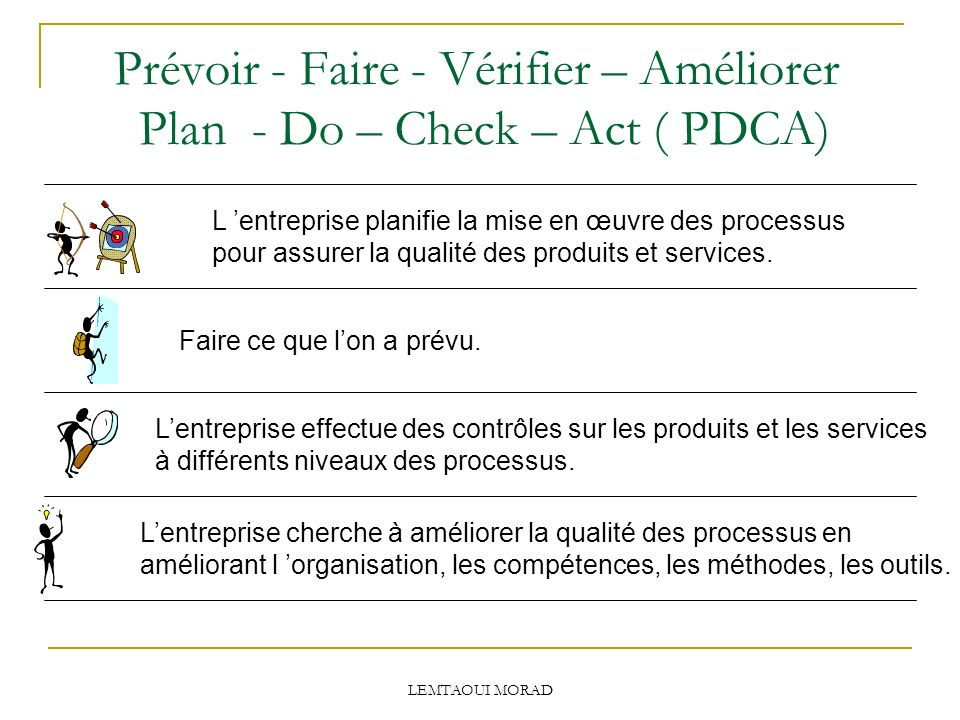 Prévoir - Faire - Vérifier – Améliorer Plan - Do – Check – Act ( PDCA)