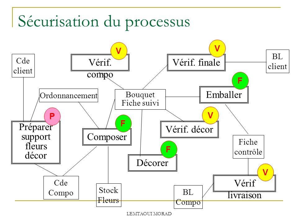 Sécurisation du processus