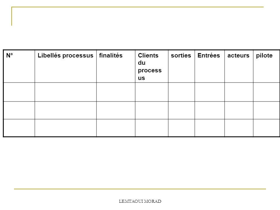 N° Libellés processus finalités Clients du processus sorties Entrées