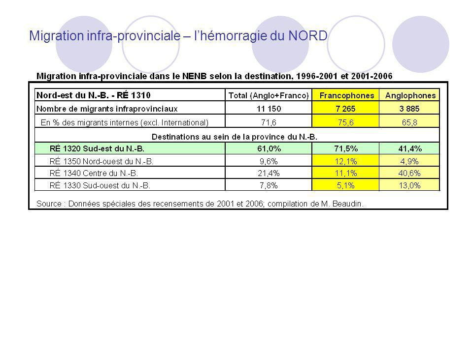 Migration infra-provinciale – l'hémorragie du NORD