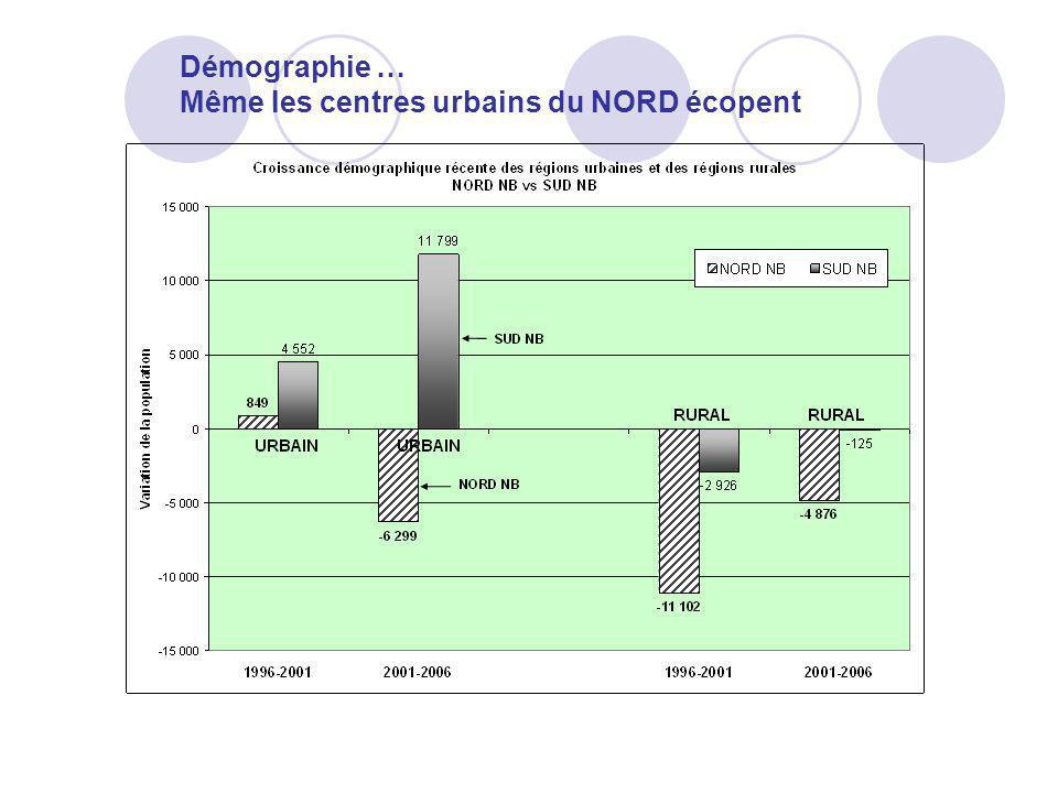 Démographie … Même les centres urbains du NORD écopent