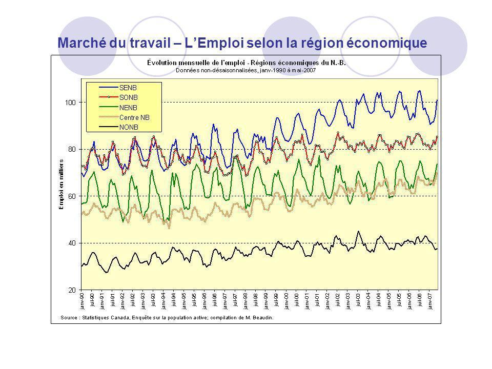 Marché du travail – L'Emploi selon la région économique