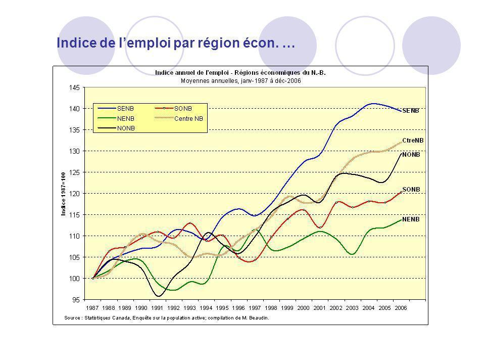 Indice de l'emploi par région écon. …