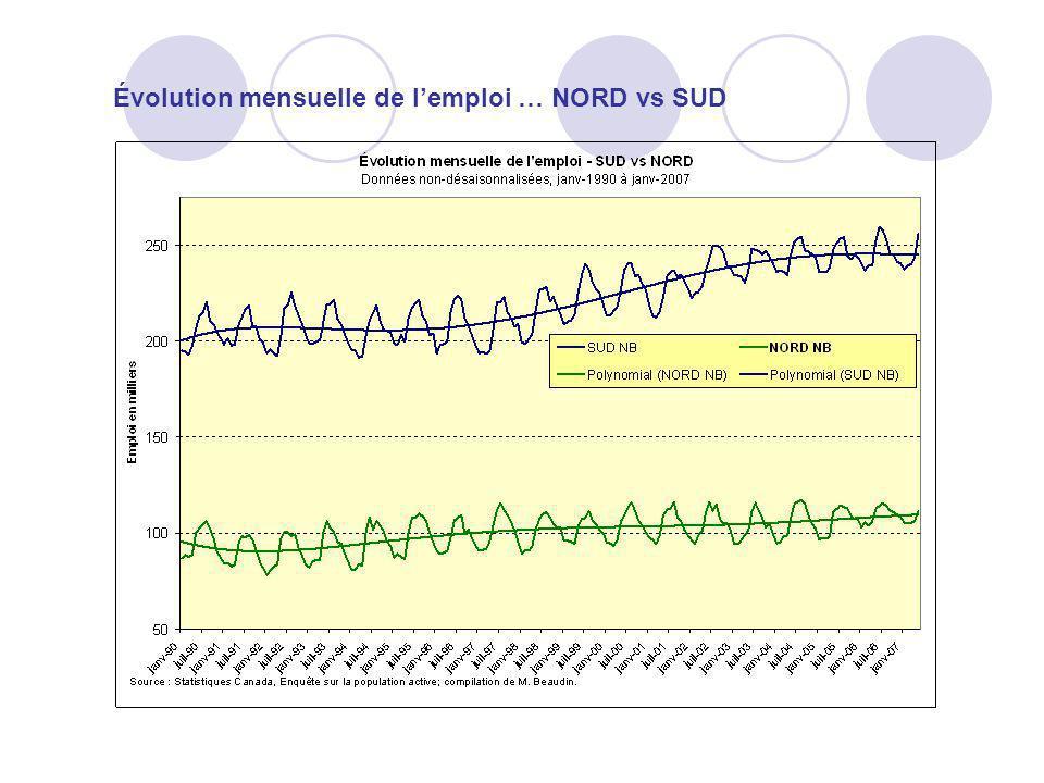 Évolution mensuelle de l'emploi … NORD vs SUD