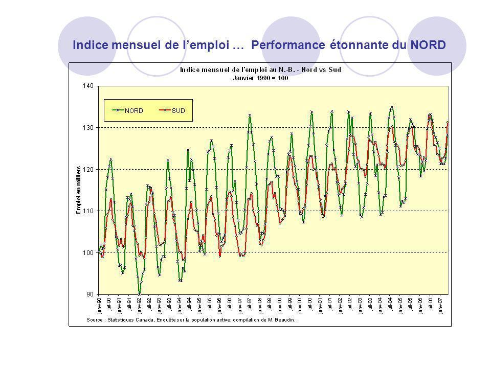 Indice mensuel de l'emploi … Performance étonnante du NORD