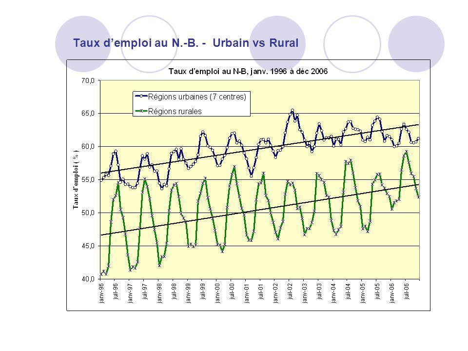 Taux d'emploi au N.-B. - Urbain vs Rural