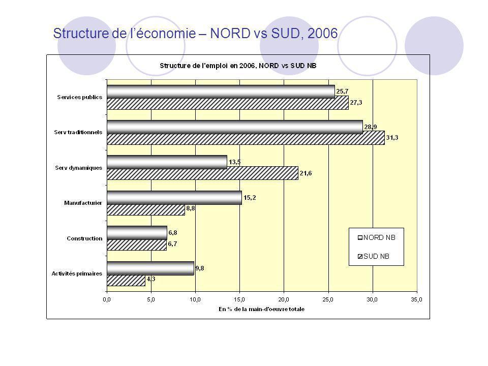 Structure de l'économie – NORD vs SUD, 2006