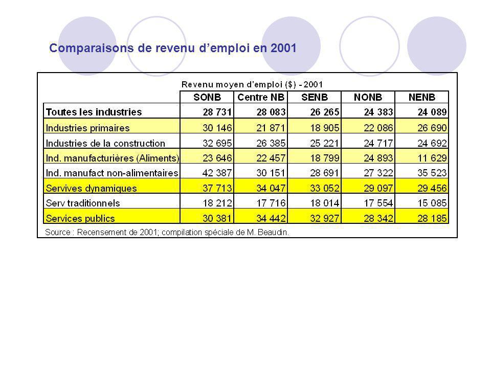 Comparaisons de revenu d'emploi en 2001