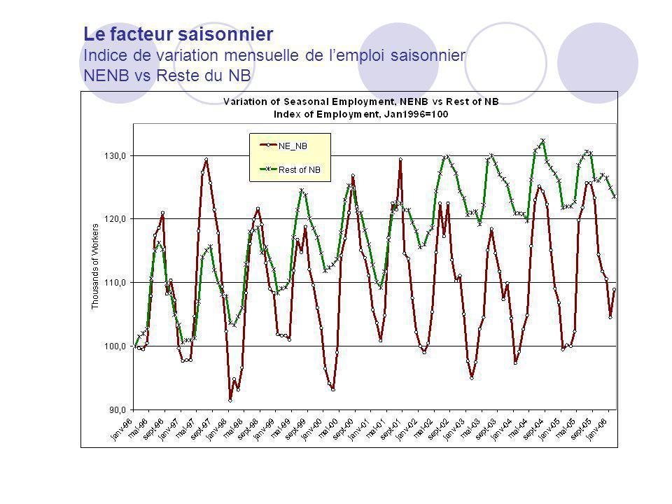 Le facteur saisonnier Indice de variation mensuelle de l'emploi saisonnier NENB vs Reste du NB