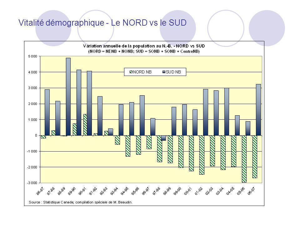 Vitalité démographique - Le NORD vs le SUD