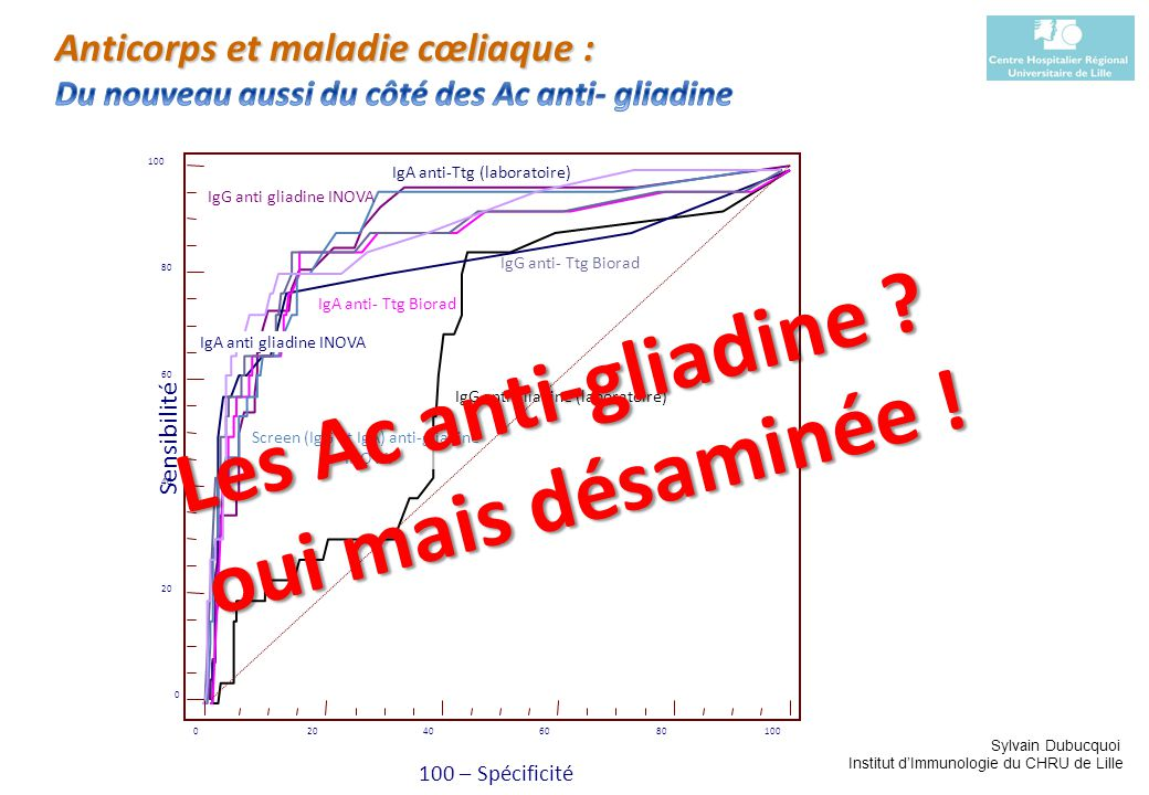 Screen (IgG et IgA) anti-gliadine