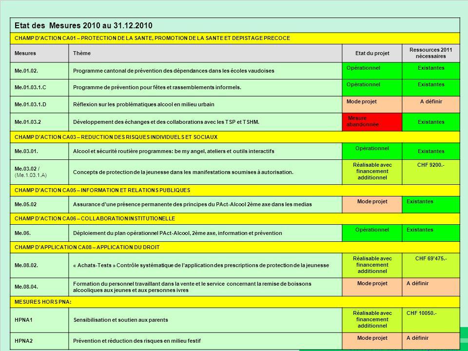 Ressources 2011 nécessaires Réalisable avec financement additionnel