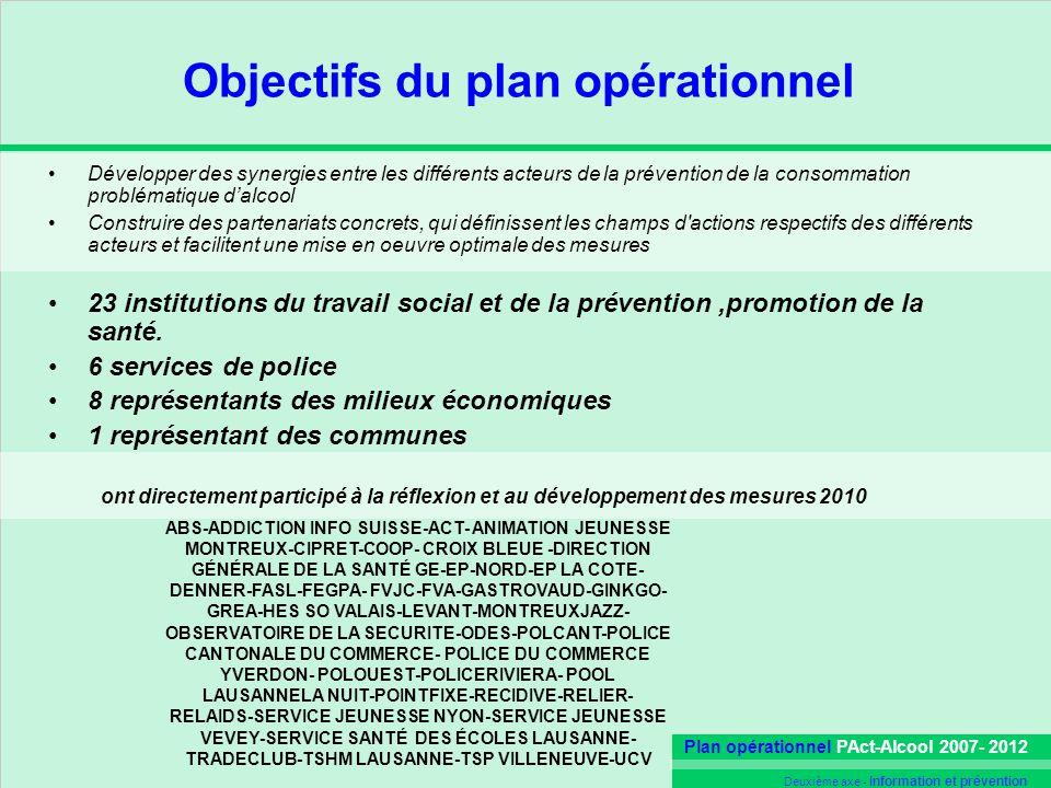 Objectifs du plan opérationnel