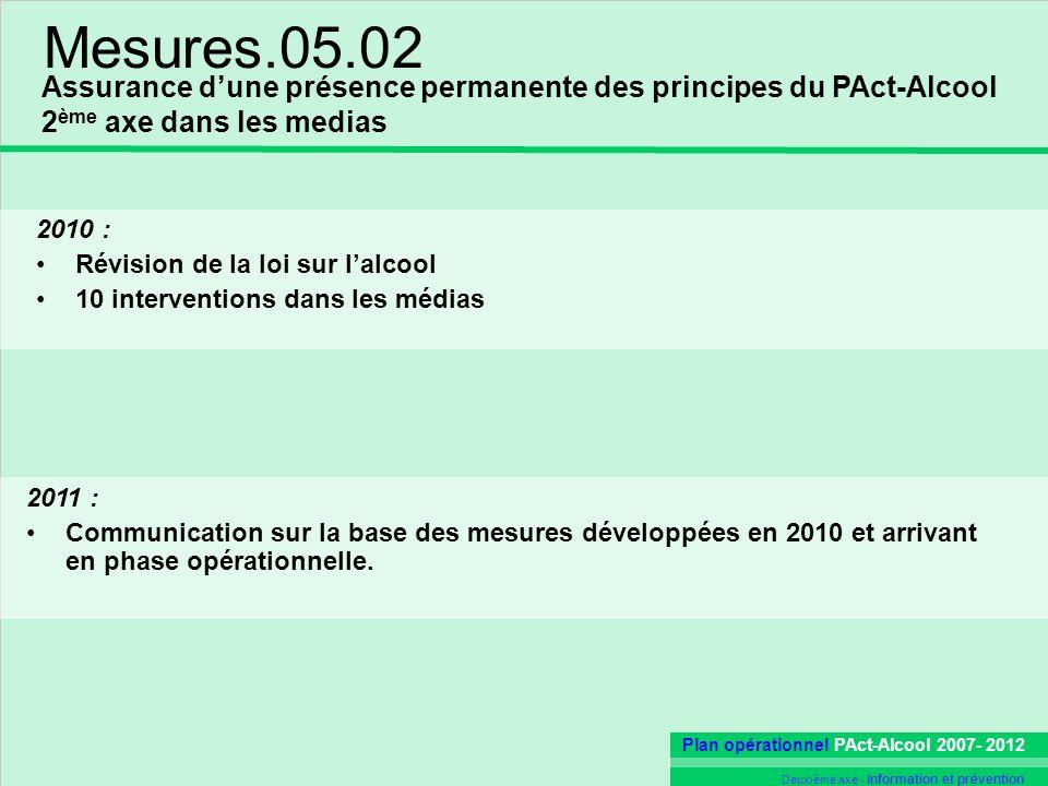 Mesures.05.02 Assurance d'une présence permanente des principes du PAct-Alcool. 2ème axe dans les medias.