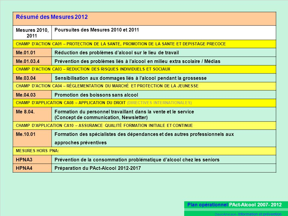 Résumé des Mesures 2012 Mesures 2010, 2011