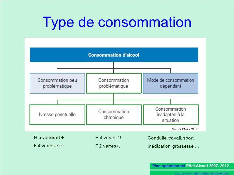 Type de consommation H 5 verres et + H 4 verres /J