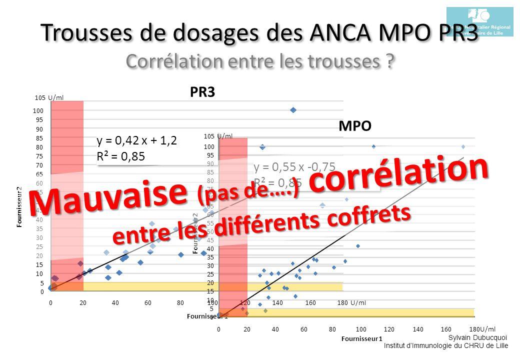 Trousses de dosages des ANCA MPO PR3 Corrélation entre les trousses