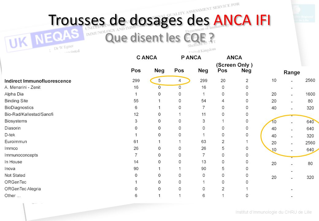 Trousses de dosages des ANCA IFI Que disent les CQE