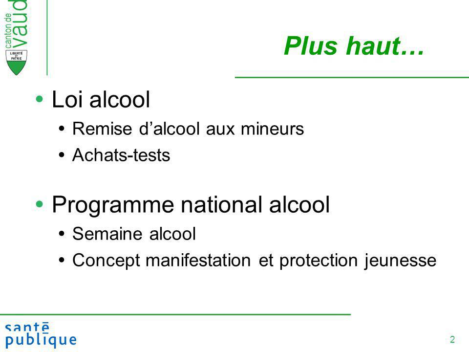Plus haut… Loi alcool Programme national alcool
