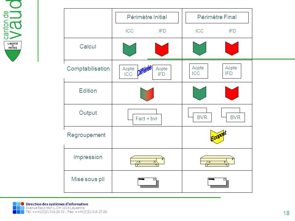 Regroupement Comptabilisation Périmètre Initial Périmètre Final Calcul