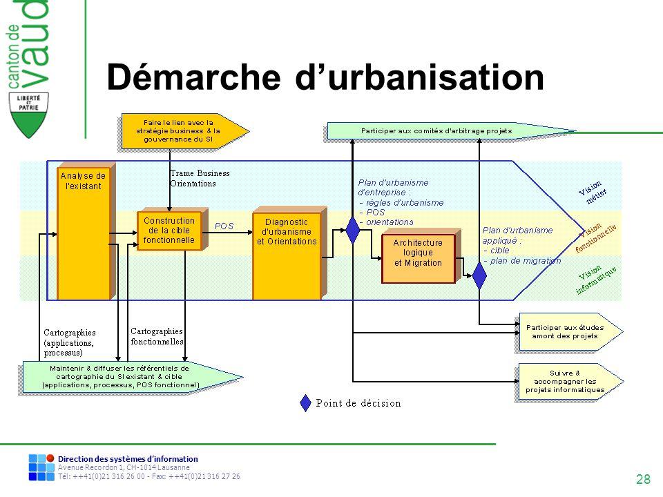 Démarche d'urbanisation