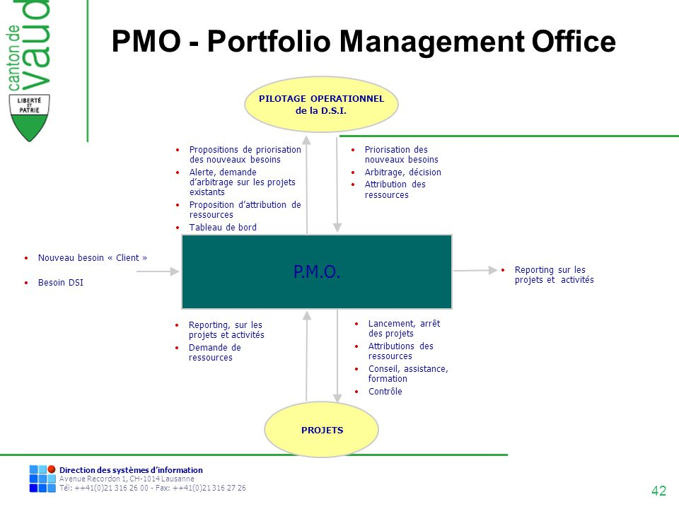 PMO - Portfolio Management Office