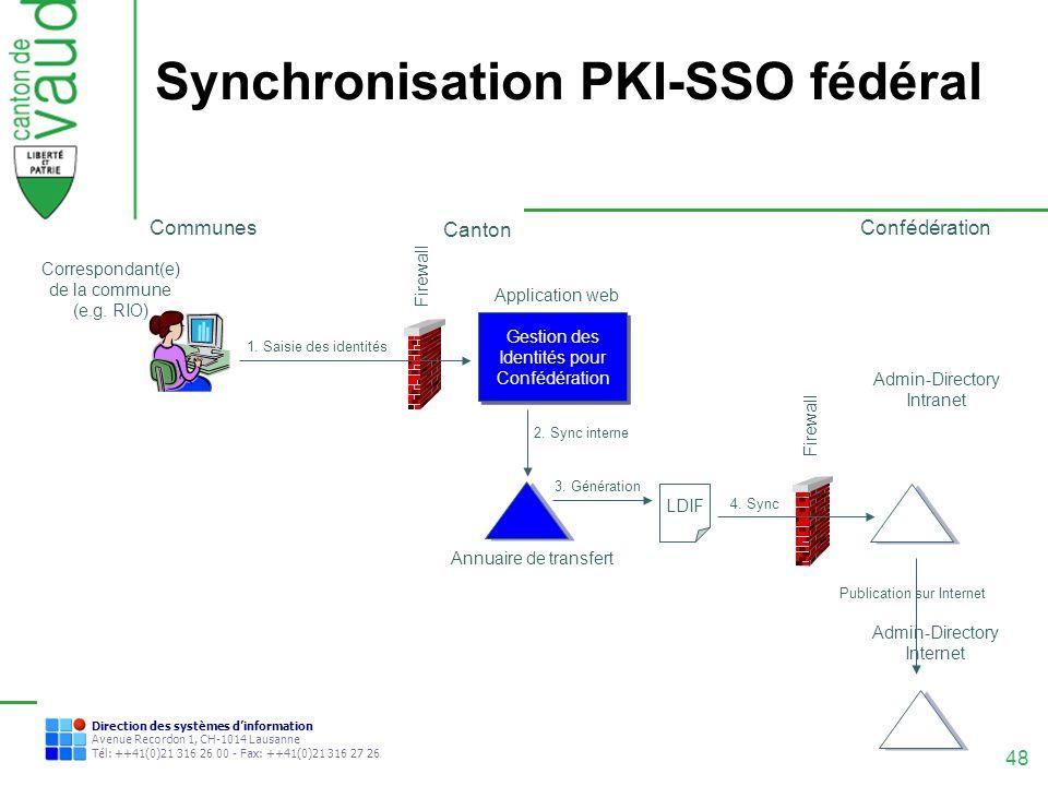 Synchronisation PKI-SSO fédéral