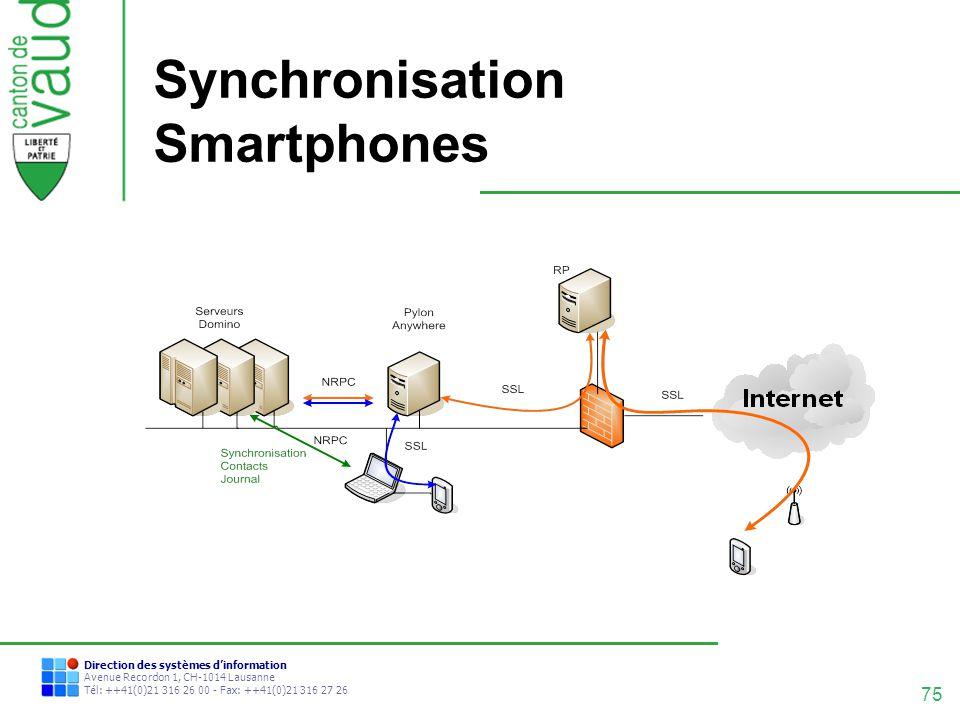 Synchronisation Smartphones