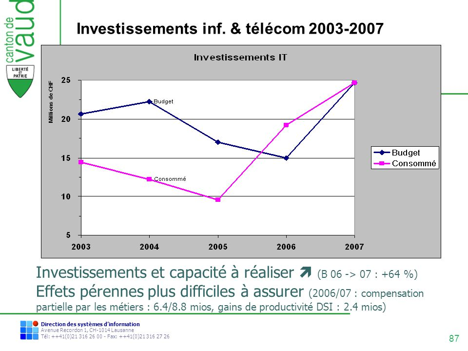 Investissements inf. & télécom 2003-2007