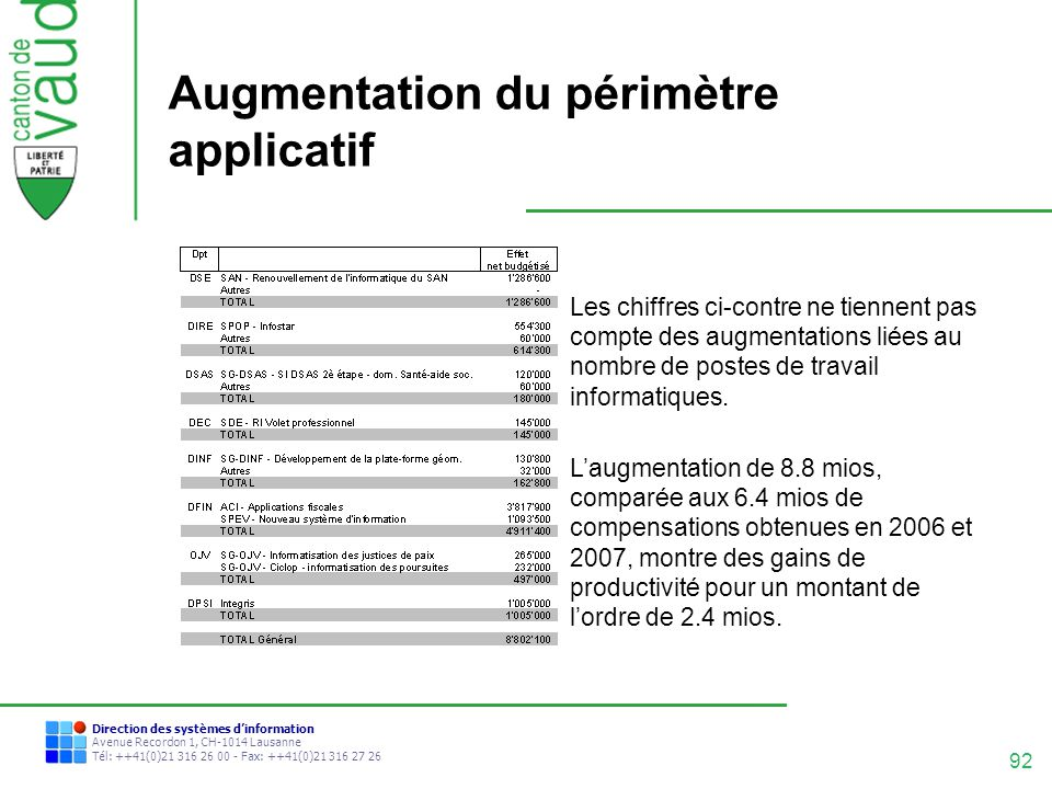 Augmentation du périmètre applicatif