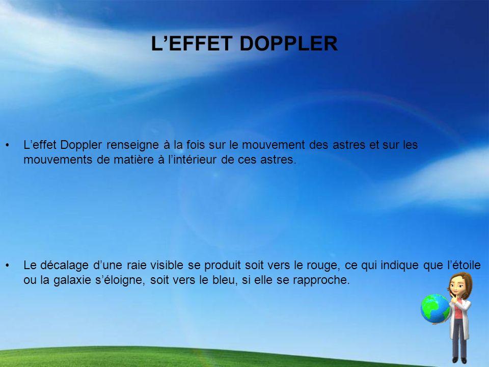 L'EFFET DOPPLER L'effet Doppler renseigne à la fois sur le mouvement des astres et sur les mouvements de matière à l'intérieur de ces astres.