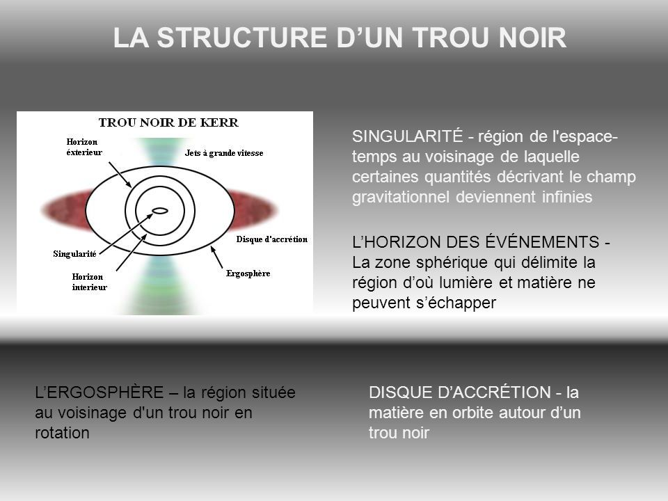 LA STRUCTURE D'UN TROU NOIR