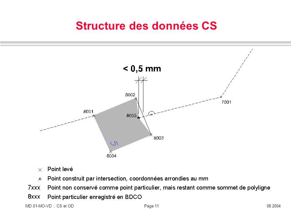 Structure des données CS