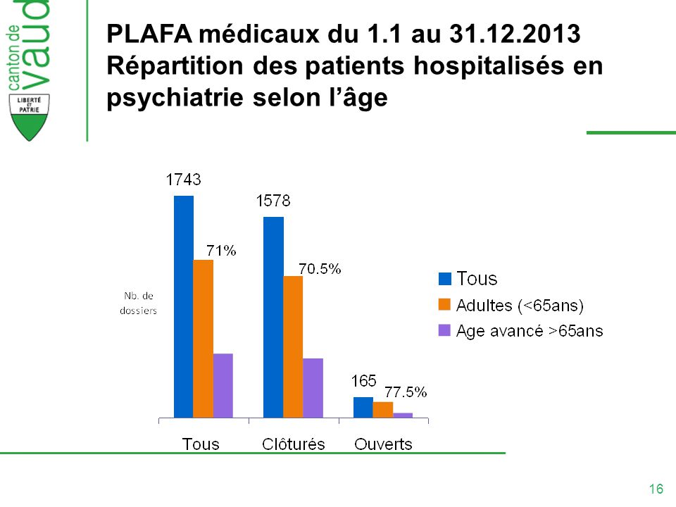 PLAFA médicaux du 1.1 au 31.12.2013 Répartition des patients hospitalisés en psychiatrie selon l'âge